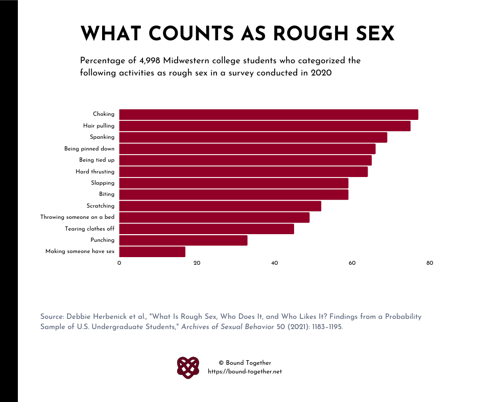 Bar graph showing percentage of college students who categorize certain activities as rough sex. Choking and hair pulling were most popular.